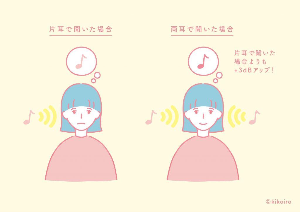 片方 の 耳 が 聞こえ にくい 大丈夫?片方の耳が詰まった感じ圧迫感・耳閉感の対処法。治らない時...