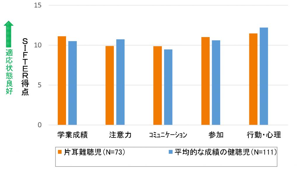 調査結果グラフ1
