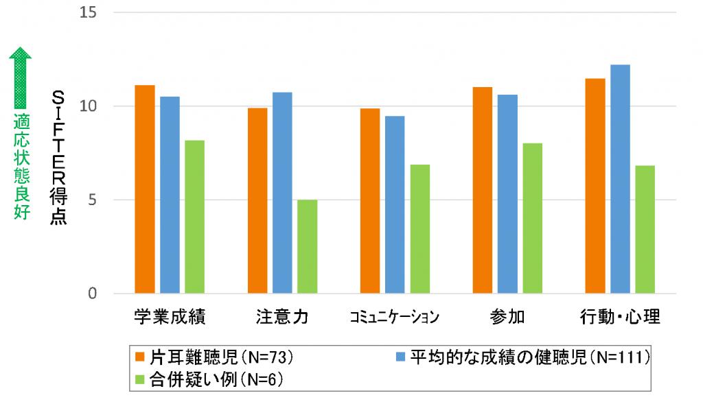 調査結果グラフ2
