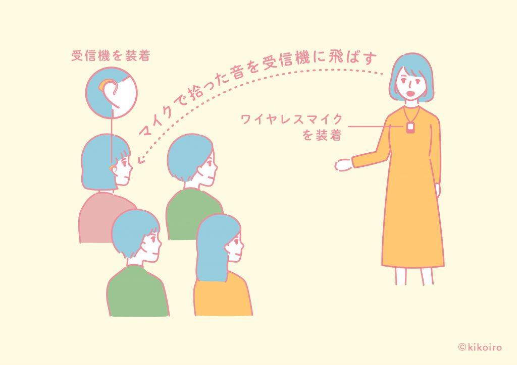 ワイヤレス補聴援助システムの使用イメージ