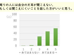 調査結果のグラフ