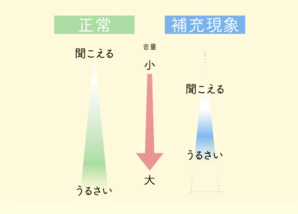 補充現象の図