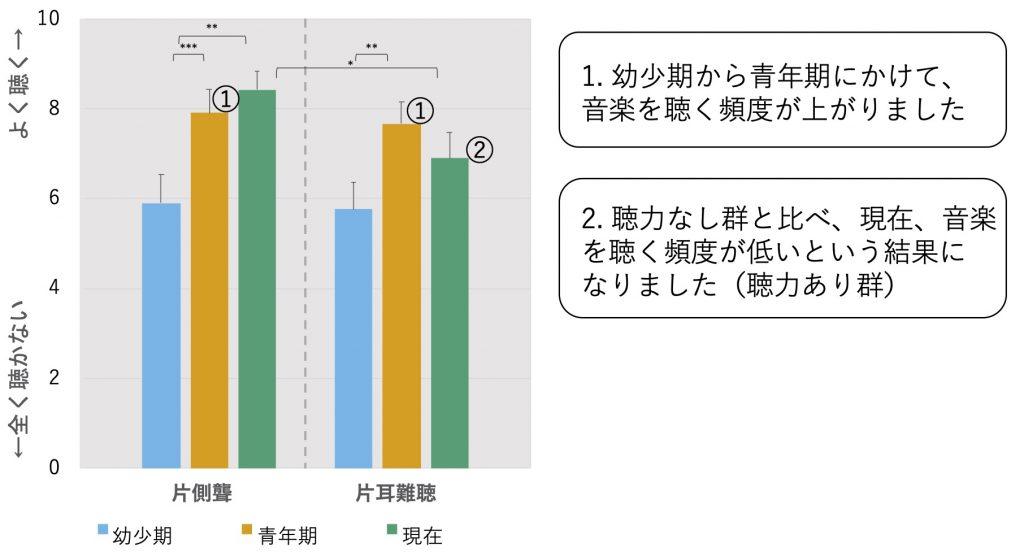 1. 音楽を聴く頻度の変化を示す画像