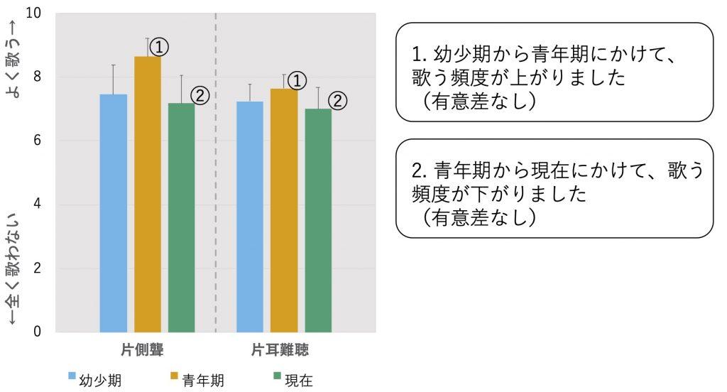 5. 歌う頻度の変化を示す画像