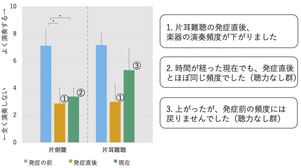4. 楽器の演奏頻度の変化を示す画像
